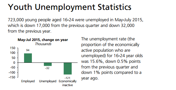 article about unemployment rates in malaysia Though malaysia unemployment rate fluctuated substantially in recent years, it tended to decrease through 1998 - 2017 period ending at 34 % in 2017 the description is composed by yodatai, our digital data assistant.