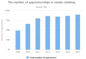 apprenticeships and unemployment Solving youth unemployment through apprenticeships 360 apprenticeships a national business development and recruitment solution, designed for all training providers and employers.