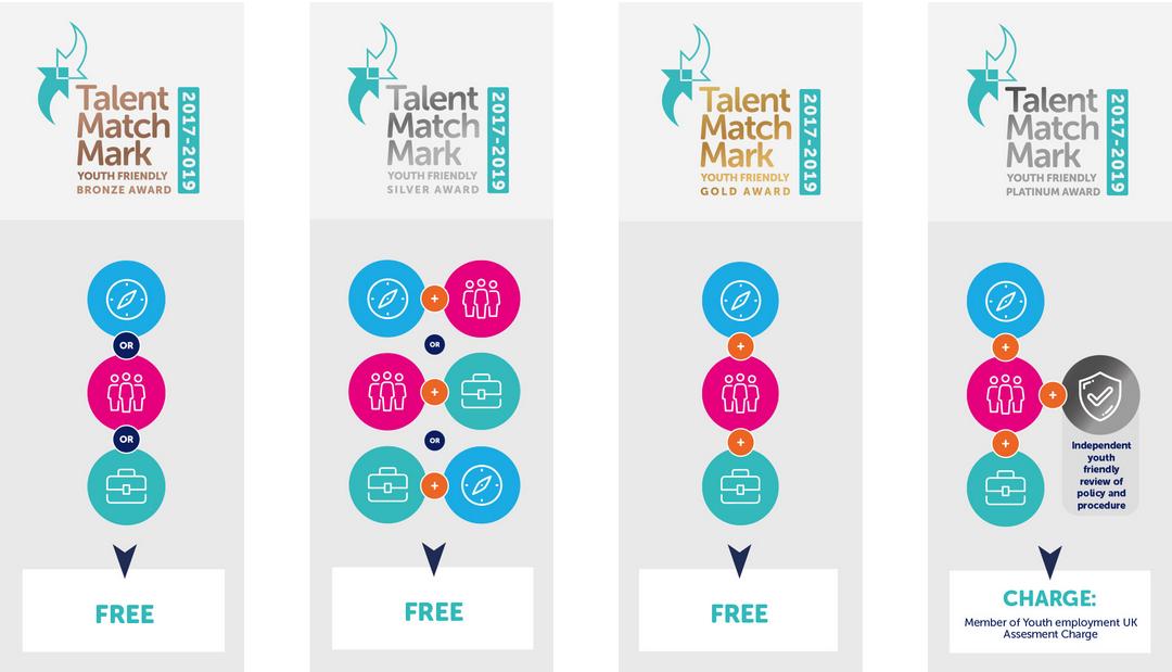 Talent Match Mark Awards