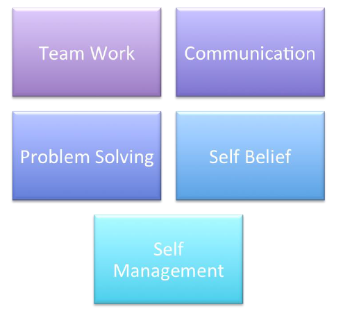 key employability skills