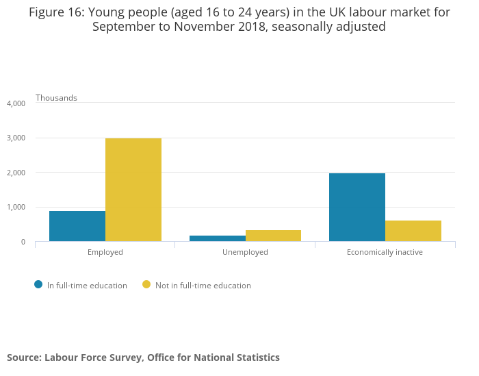january youth employment statistics 2019